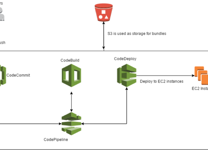 Full stack Continuous Delivery su AWS
