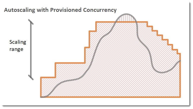 autoscaling with provisioned concurrency