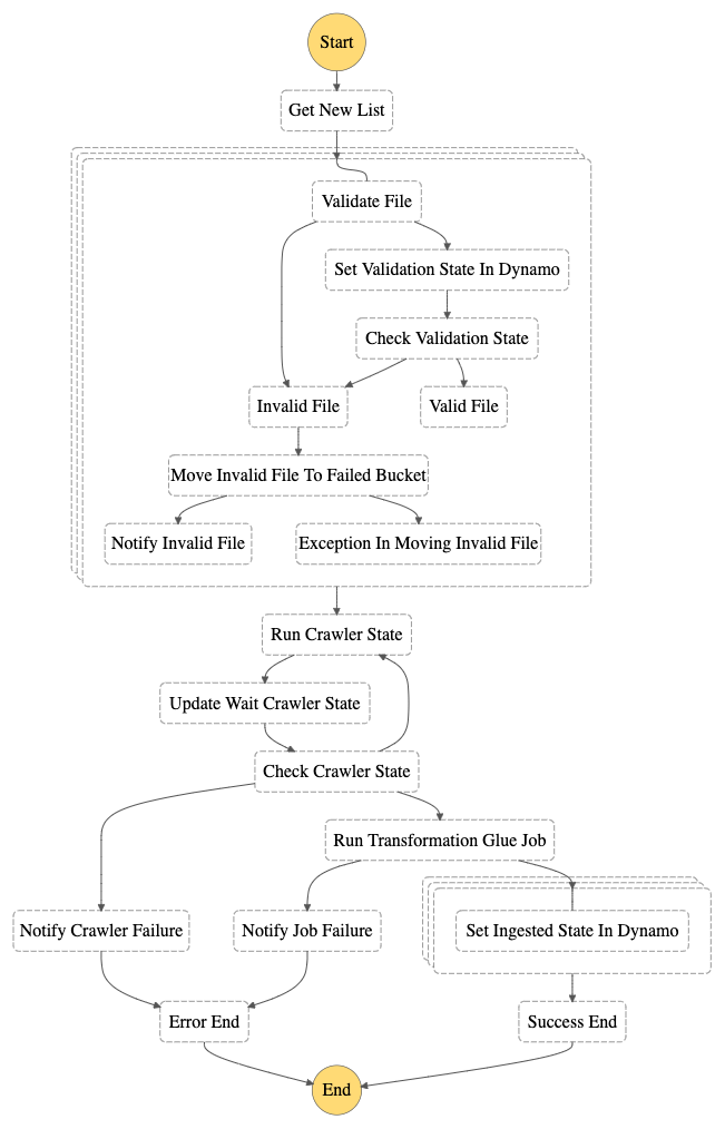 state diagram etl orchestration