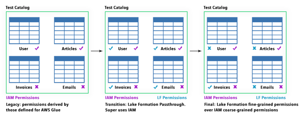 transition from IAM to Lake Formation permission set