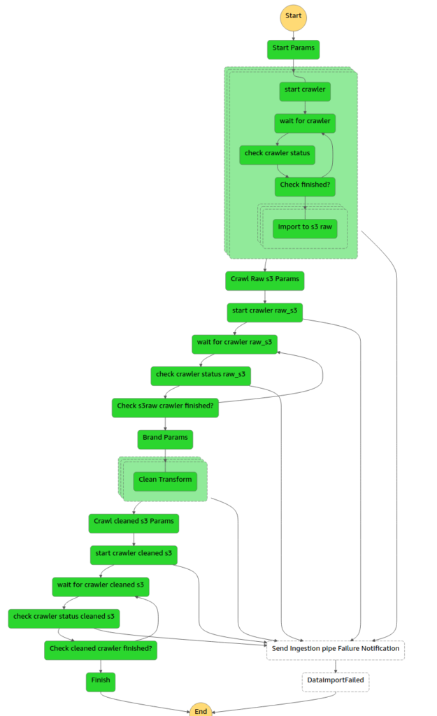 AWS StepFunctions flow