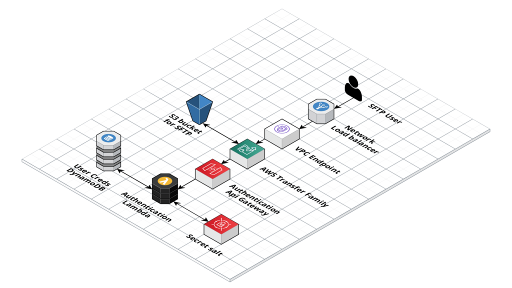 Using AWS Transfer Family and managed services to manage an S3 Bucket via SFTP architecture