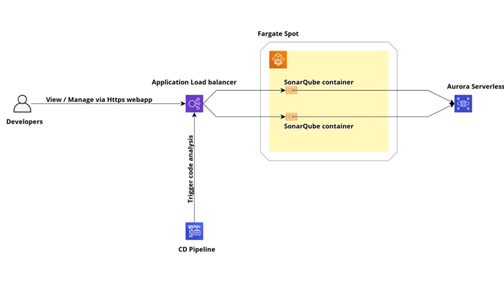 highly available and scalable cluster powered by ECS Fargate and Amazon Aurora Serverless