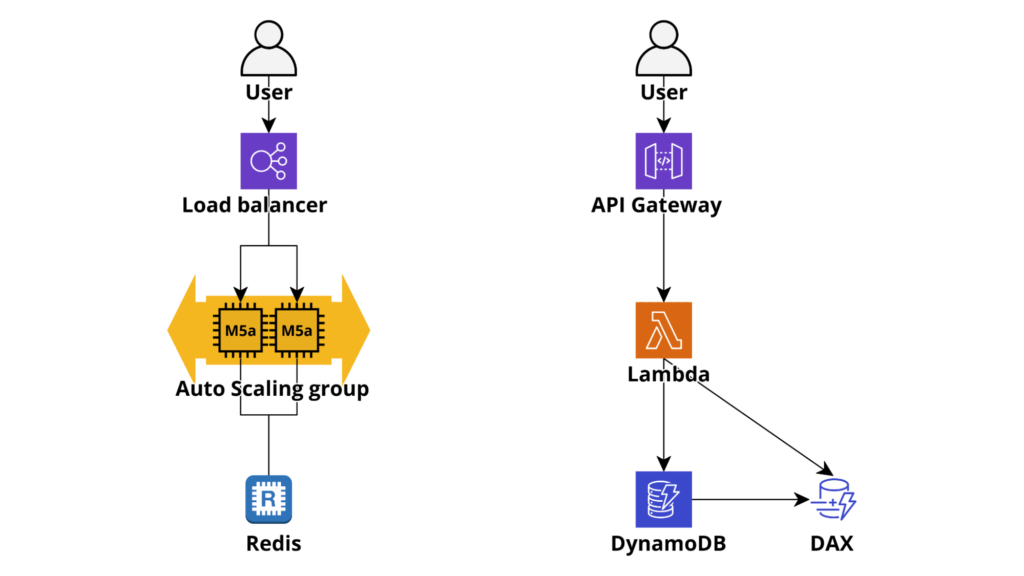 Caching in AWS