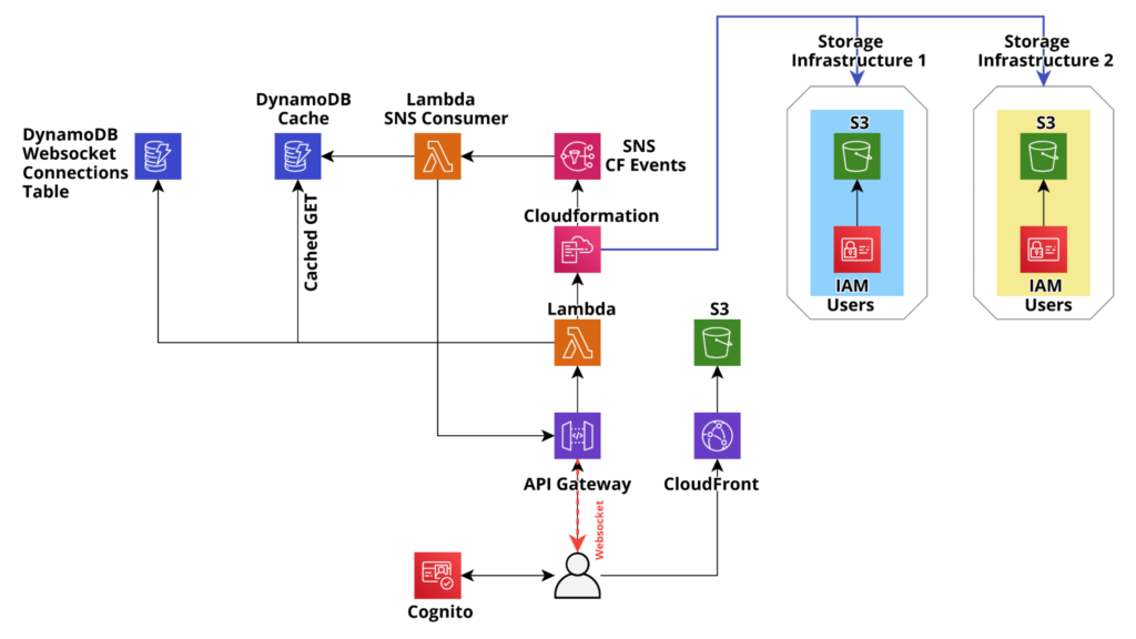 Ready example application infrastructure